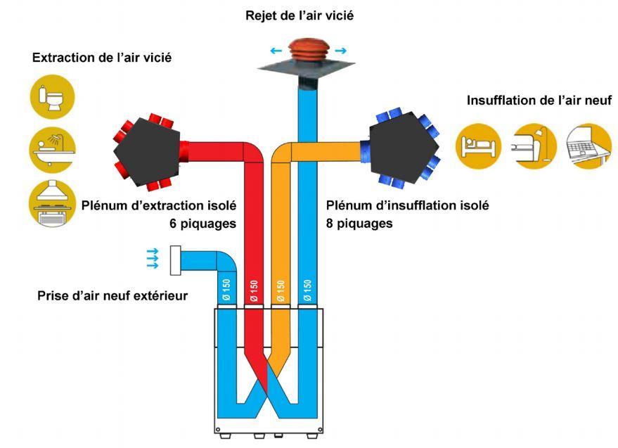 Jeune UNELVENT Kits VMC IDEO 325 Ecowatt Radio - Ventilation double flux EF-05