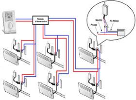Schema récepteur CPL