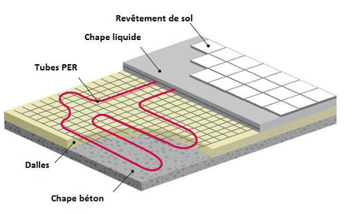 Schema plancher chauffant
