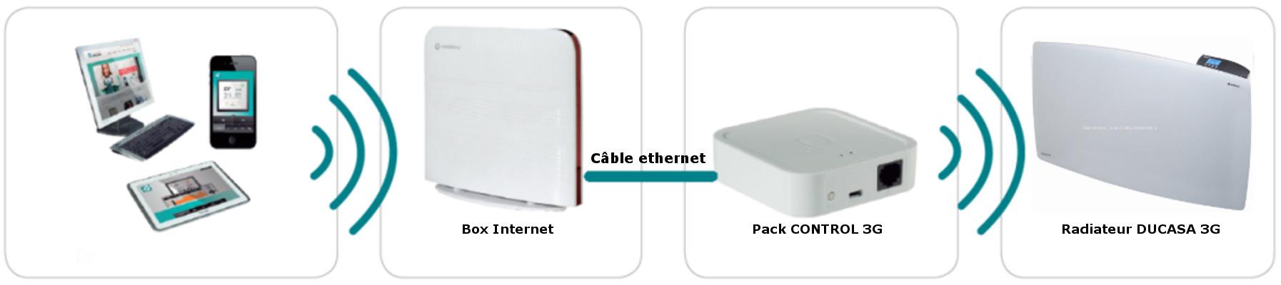 Pack Control 3G DUCASA