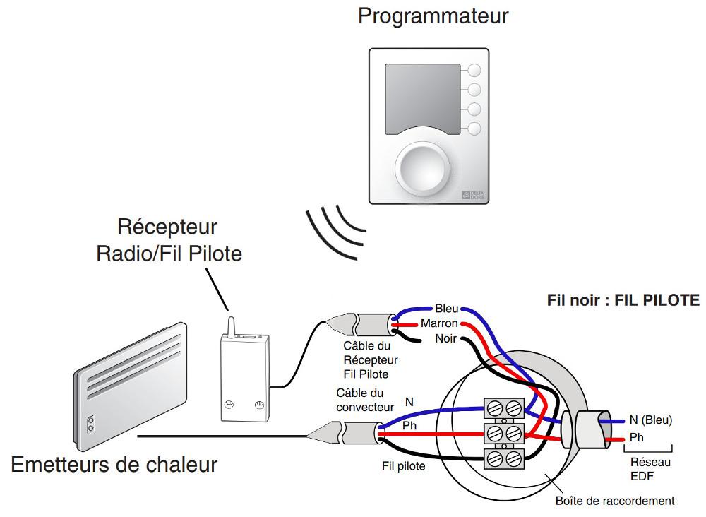 Schéma centrale radio fréquence